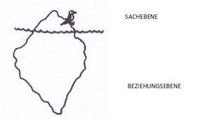 Eltern-Kind-Kommunikation im Sinne des Eisbergmodells nach Watzlawik