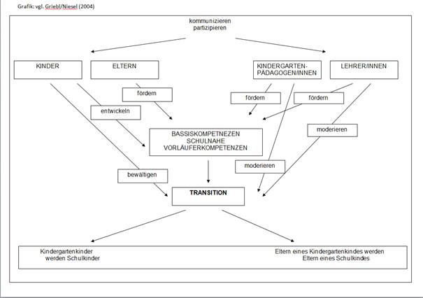 Grafik, die die verschiedenen Aspekte des Schuleintritts darstellt