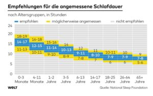 Tabelle zur empfohlenen Schlafdauer verschiedener Altersklassen